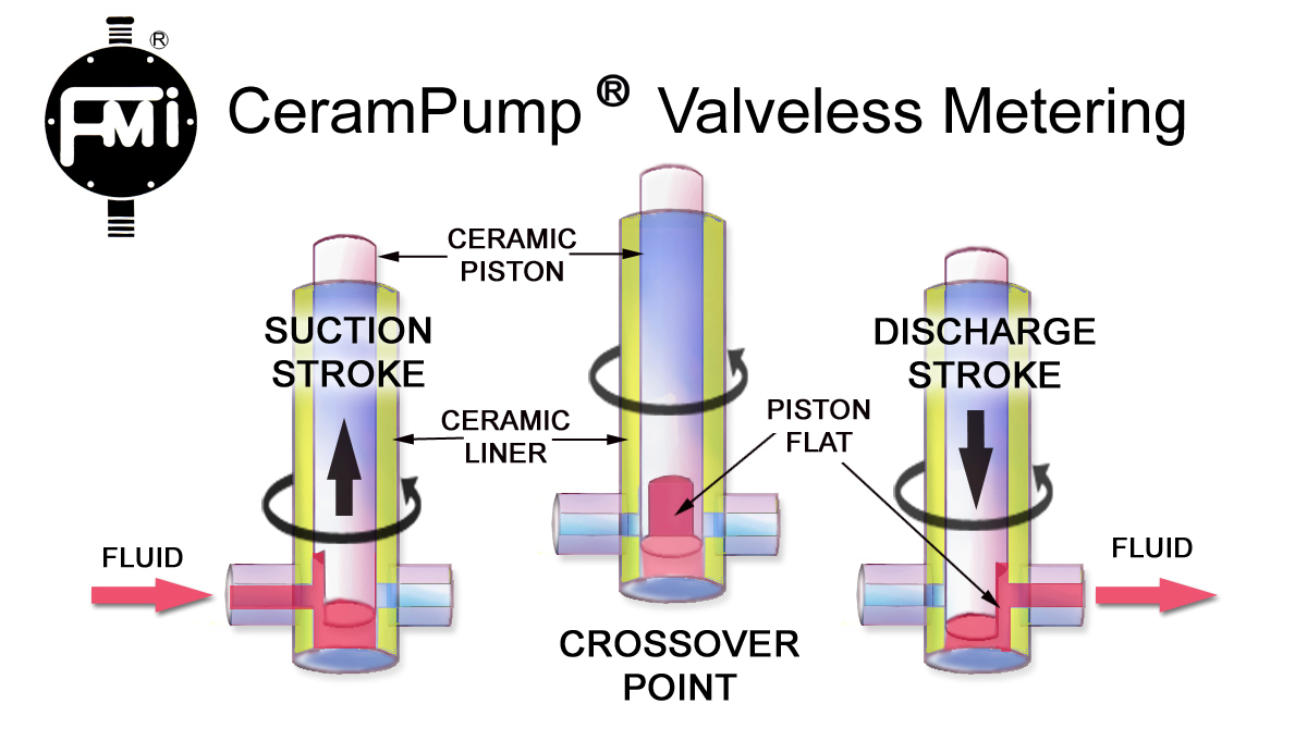 Behind the scenes the technology of the valveless metering pump valveless technology ccuart Images