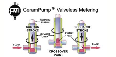 Valveless Metering Pump